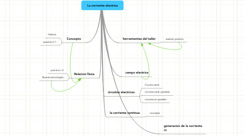 Mind Map: La corriente electrica