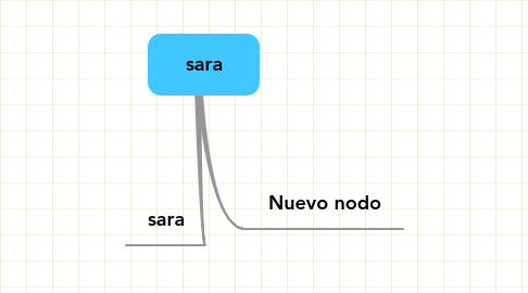 Mind Map: sara
