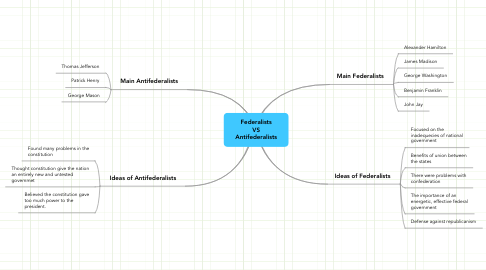 Mind Map: Federalists VS Antifederalists