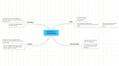 Mind Map: Federalists vs.Anti-federalists