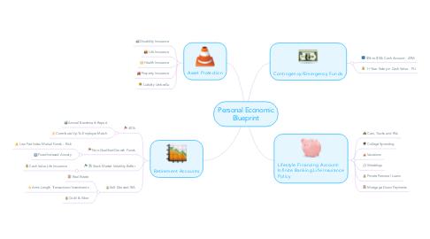 Mind Map: Personal Economic Blueprint