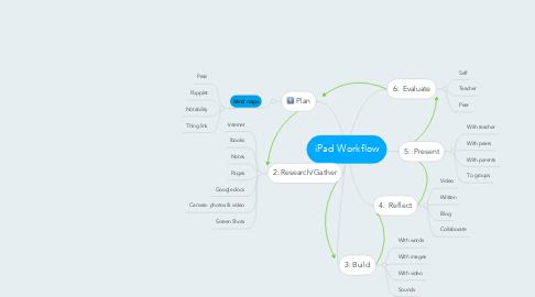 Mind Map: iPad Workflow