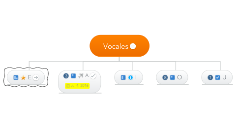 Mind Map: Vocales