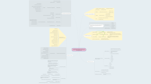Mind Map: Leadership For Peer Coaching and Tech-Mentoring