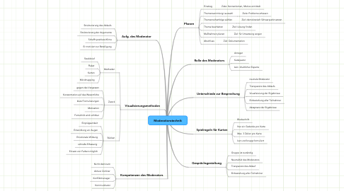 Mind Map: Moderationstechnik