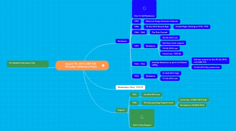 Mind Map: August 7th, 2014   S&P 500  Thursday's Reference Points