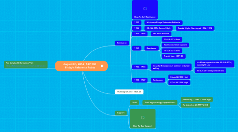 Mind Map: August 8th, 2014 | S&P 500  Friday's Reference Points