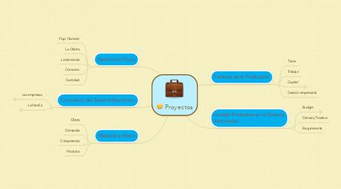 Mind Map: Proyectos