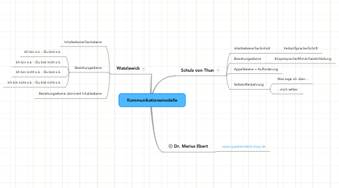 Mind Map: Kommunikationsmodelle