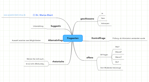 Mind Map: Fragearten