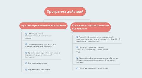 Mind Map: Программа действий