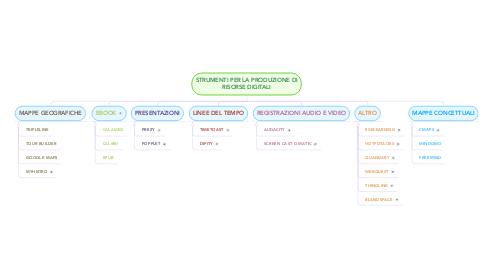 Mind Map: STRUMENTI PER LA PRODUZIONE DI RISORSE DIGITALI