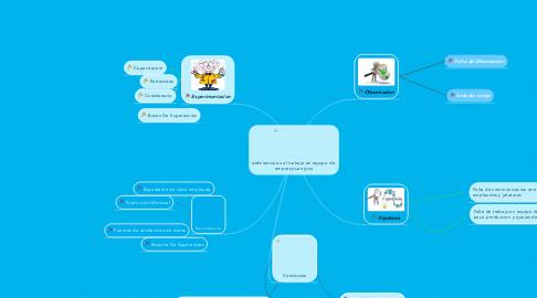 Mind Map: deficiencia en el trabajo en equipo de  empresa san jose