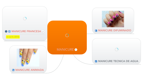 Mind Map: MANICURE