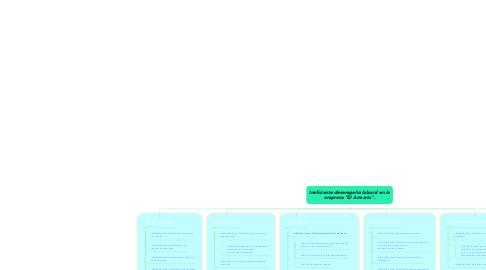 """Mind Map: Ineficiente desempeño laboral en la empresa """"El Armario""""."""