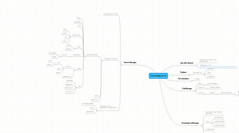 Mind Map: Klassendiagramma