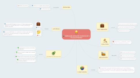 """Mind Map: Inadecuado control de inventario de la """"Tienda El Paraíso"""""""