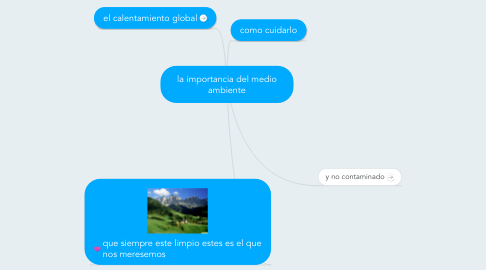 Mind Map: la importancia del medio ambiente