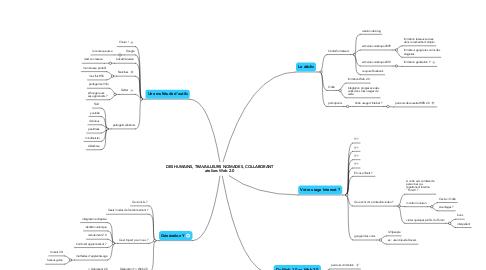 Mind Map: DES HUMAINS, TRAVAILLEURS NOMADES, COLLABORANT ateliers Web 2.0