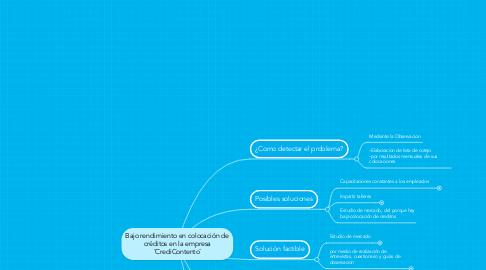 Mind Map: Bajo rendimiento en colocación de créditos en la empresa ¨CrediContento¨
