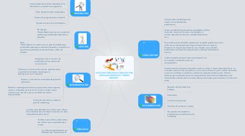 """Mind Map: FALTA DE PUBLICIDAD COMO FACTOR DE BAJAS VENTAS EN """"TIENDA BEATRIZ""""."""