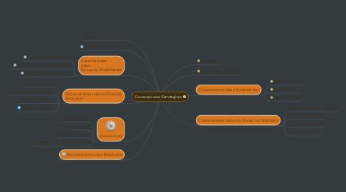 Mind Map: Conversaciones Estrategicas