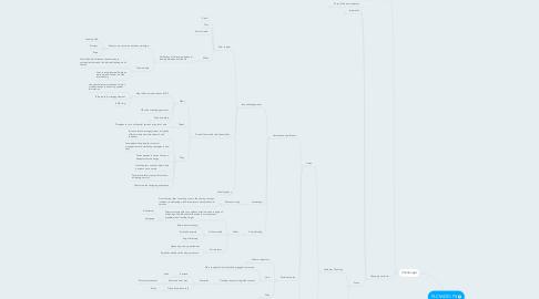 Mind Map: PLCM-DD-FS