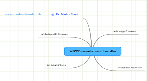 Mind Map: WFW/Kommunikation sicherstellen