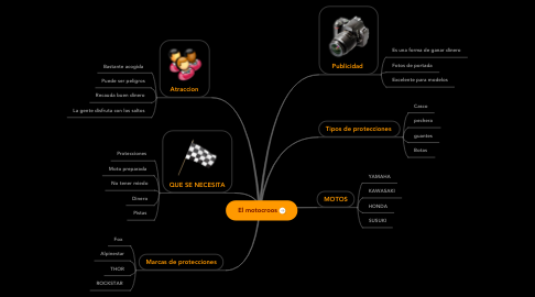 Mind Map: El motocroos