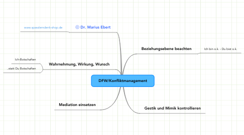 Mind Map: DFW/Konfliktmanagement