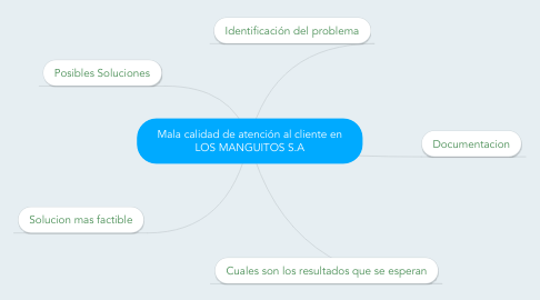 Mind Map: Mala calidad de atención al cliente en LOS MANGUITOS S.A