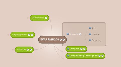 Mind Map: BWU-RMH208