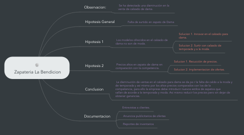 Mind Map: Zapateria La Bendicion