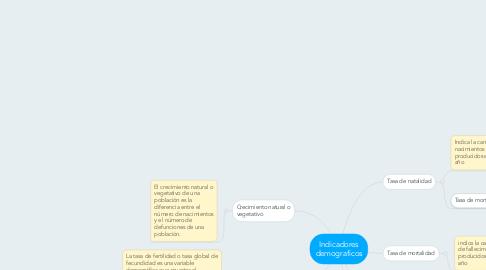 Mind Map: Indicadores demograficos