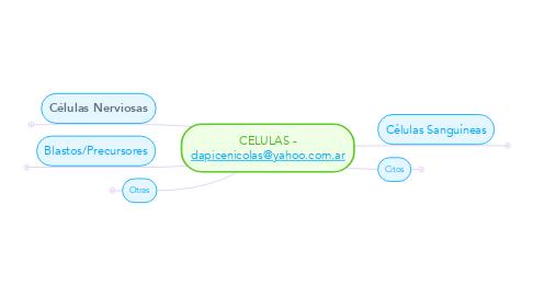 Mind Map: CELULAS - dapicenicolas@yahoo.com.ar