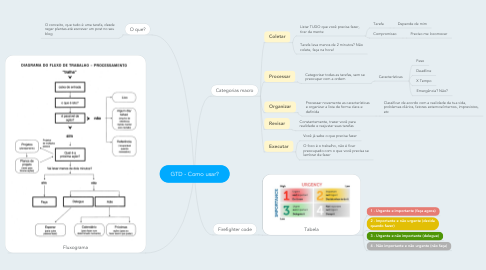 Mind Map: GTD - Como usar?