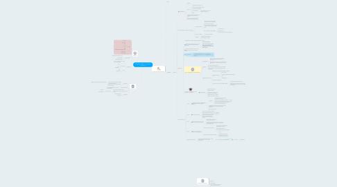 Mind Map: POLISHOP COM VC - O Trabalho Profissional