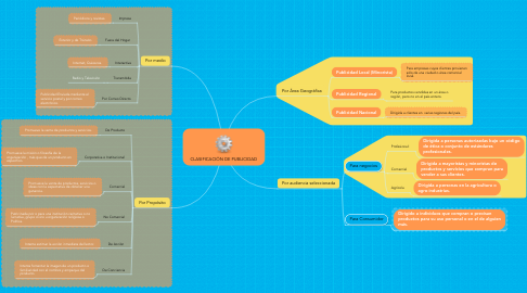 Mind Map: CLASIFICACIÓN DE PUBLICIDAD