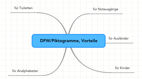 Mind Map: DFW/Piktogramme, Vorteile
