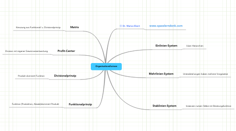 Mind Map: WFW/Organisationsformen