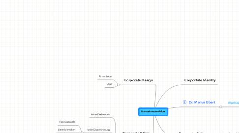 Mind Map: Unternehmenseitbilder