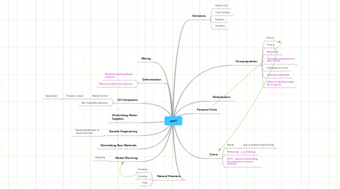 Mind Map: gud?