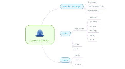 Mind Map: personal growth