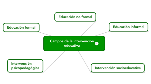 Mind Map: Campos de la intervención educativa