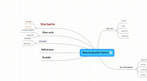 Mind Map: Naturheilpraktik-Vierlein