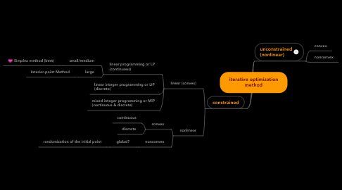 Mind Map: iterative optimization method