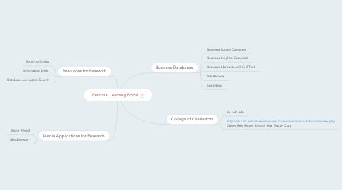 Mind Map: Personal Learning Portal
