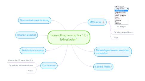 """Mind Map: Formidling om og fra """"It i folkeskolen"""""""