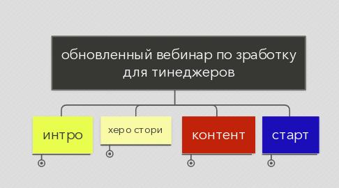 Mind Map: обновленный вебинар по зработку для тинеджеров