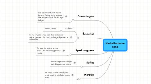 Mind Map: Kaskellotterne sang